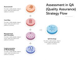 Assessment In QA Quality Assurance Strategy Flow