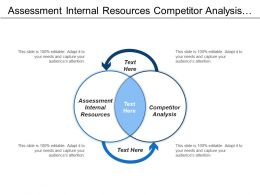Assessment Internal Resources Competitor Analysis Galvanizing Network Pervasive Innovation