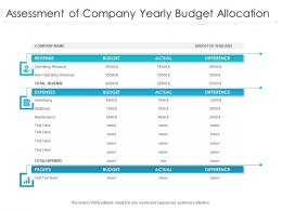 Assessment Of Company Yearly Budget Allocation