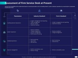 Assessment Of Firm Service Desk At Present Ppt Powerpoint Presentation Outline Gridlines