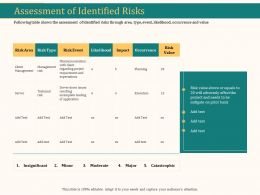Assessment Of Identified Risks Ppt Powerpoint Presentation Slides Graphics