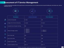 Assessment Of IT Service Management Ppt Powerpoint Presentation Infographic Structure