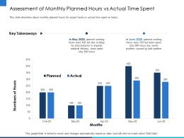 Assessment Of Monthly Planned Hours Vs Actual Time Spent Due Ppt Powerpoint Presentation File