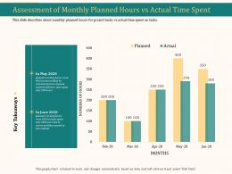 Assessment Of Monthly Planned Hours Vs Actual Time Spent Ppt Icon Vector