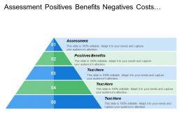 Assessment Positives Benefits Negatives Costs Sales Enablers
