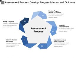Assessment Process Develop Program Mission And Outcome