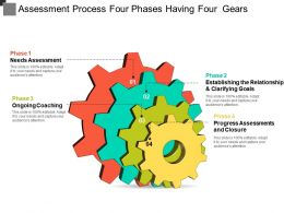 Assessment Process Four Phases Having Four Gears
