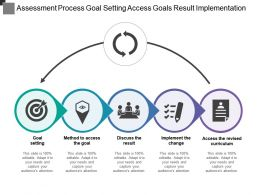 Assessment Process Goal Setting Access Goals Result Implementation