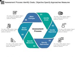 Assessment Process Identify Goals Objective Specify Approaches Measures