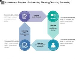 Assessment Process Of A Learning Planning Teaching Accessing