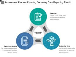 Assessment Process Planning Gathering Data Reporting Result