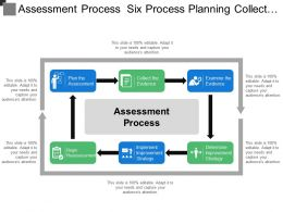 Assessment Process Six Process Planning Collect Evidence Examine Implementation