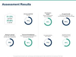 Assessment Results Ppt Powerpoint Presentation Infographics Mockup