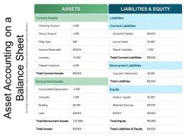 Asset Accounting On A Balance Sheet
