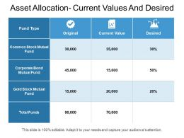 Asset Allocation Current Values And Desired