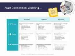 Asset Deterioration Modelling Business Operations Analysis Examples Ppt Rules