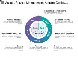 Asset Lifecycle Management Acquire Deploy Control Audit Reconcile