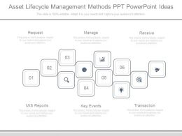 Asset Lifecycle Management Methods Ppt Powerpoint Ideas