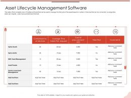 Asset Lifecycle Management Software Free Trial Ppt Powerpoint Presentation Pictures Graphics