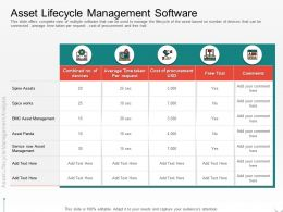 Asset Lifecycle Management Software Service Now Ppt Powerpoint Presentation Samples
