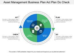 Asset Management Business Plan Act Plan Do Check