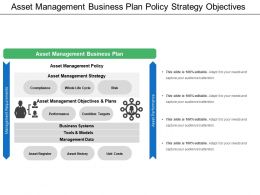 Asset Management Business Plan Policy Strategy Objectives
