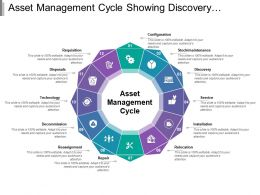 Asset Management Cycle Showing Discovery Relocation And Technology