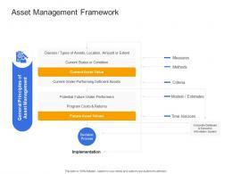 Asset Management Framework Civil Infrastructure Construction Management Ppt Graphics