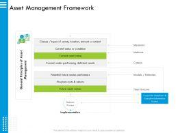 Asset Management Framework Horizons Ppt Powerpoint Presentation Ideas Slide