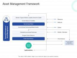Asset Management Framework Infrastructure Construction Planning And Management Ppt Formats