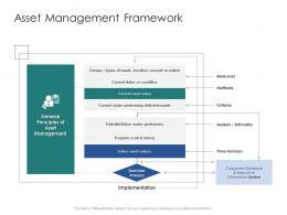 Asset Management Framework Infrastructure Engineering Facility Management Ppt Background