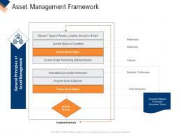 Asset Management Framework Infrastructure Management Service Ppt Model