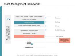 Asset Management Framework Infrastructure Management Services Ppt Designs