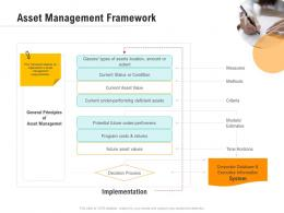 Asset Management Framework Optimizing Business Ppt Demonstration