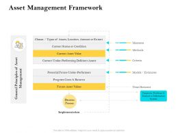 Asset Management Framework Ppt Powerpoint Presentation Professional Example