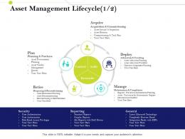 Asset Management Lifecycle Deploy Infrastructure Management IM Services And Strategy Ppt Designs