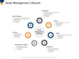 Asset Management Lifecycle Infrastructure Management Service Ppt Infographic