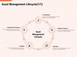 Asset Management Lifecycle Maintain Ppt Powerpoint Presentation Gallery Pictures