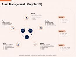 Asset Management Lifecycle Plan Ppt Powerpoint Presentation Gallery Infographics
