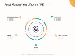 Asset Management Lifecycle Support Business Operations Analysis Examples Ppt Inspiration