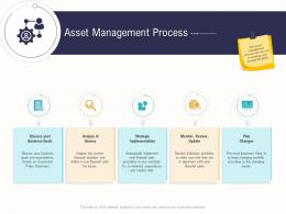 Asset Management Process Business Operations Analysis Examples Ppt Information