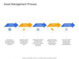 Asset Management Process Civil Infrastructure Construction Management Ppt Brochure