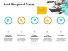 Asset Management Process Optimizing Business Ppt Download