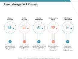 Asset Management Process Slide Strategic Infrastructure Management Services Ppt Graphics