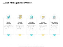 Asset Management Process Strategic Ppt Example Introduction