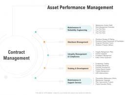 Asset Performance Management Optimizing Business Ppt Template
