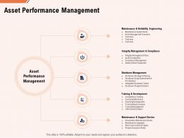 Asset Performance Management Support Ppt Powerpoint Presentation Icon Clipart