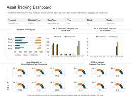 Asset Tracking Dashboard Management Control System MCS Ppt Inspiration