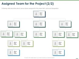 Assigned Team For The Project Role Ppt Powerpoint Presentation Layouts Aids