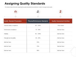 Assigning Quality Standards Performance Ppt File Formats